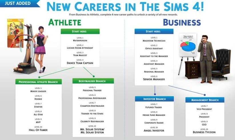 mods de trabajos y empleos para Sims 4